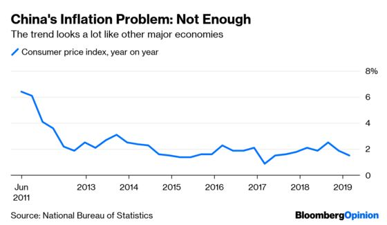 Don't Underestimate China's Low-Inflation Headache