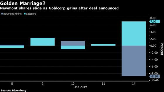Newmont's Goldcorp Gamble May Need 'Drastic Surgery' to Pay Off