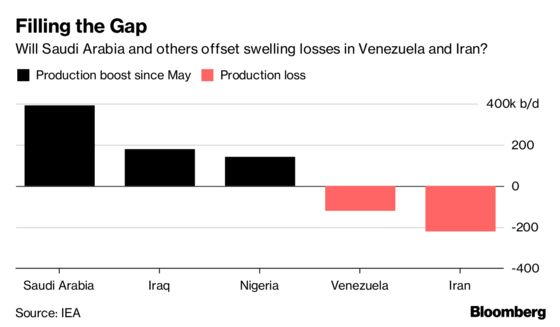 IEA Warns of Higher Oil Prices as Iran, Venezuela Losses Deepen