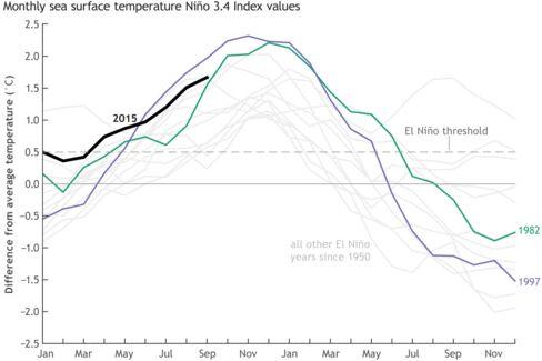 Comparisons of El Nino years.