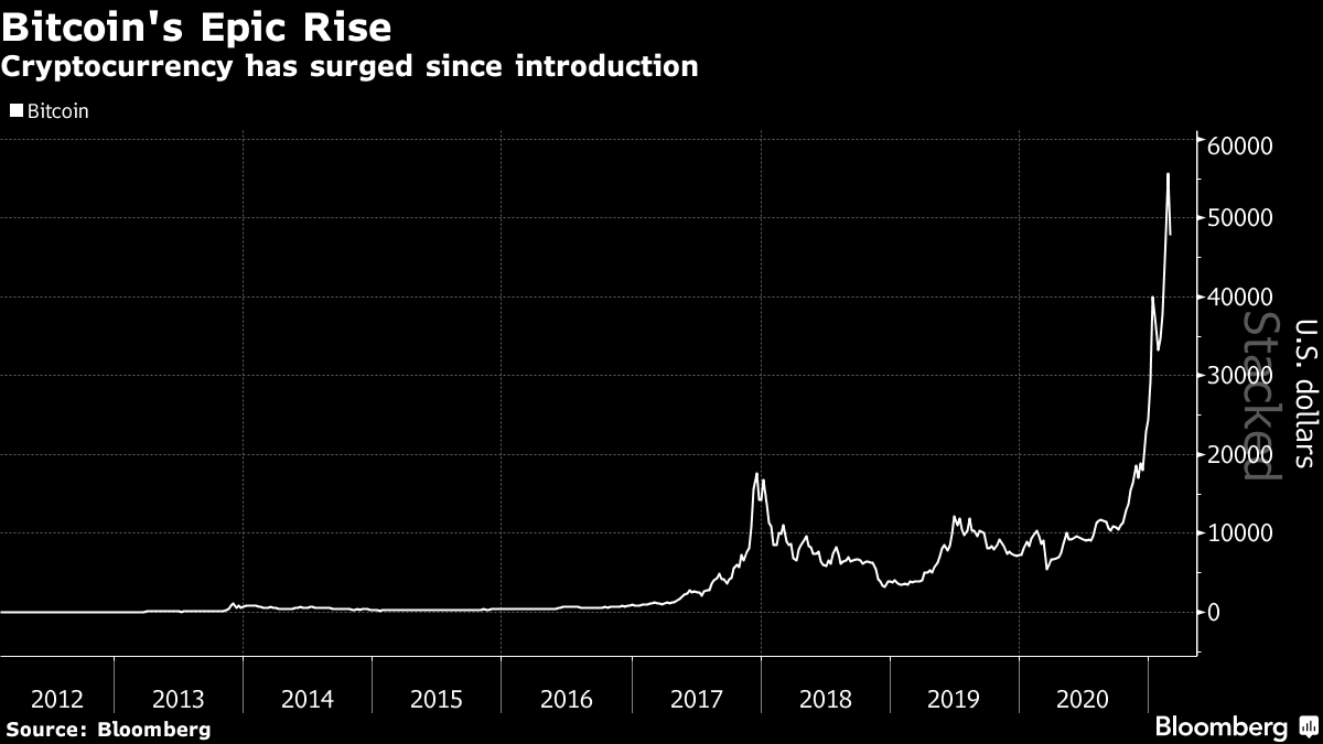 Cryptocurrency has surged since introduction