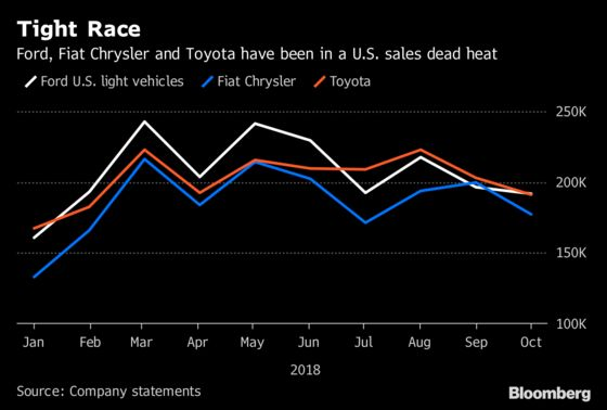 Automakers Are Raking In Cash Even as U.S. Market Slows