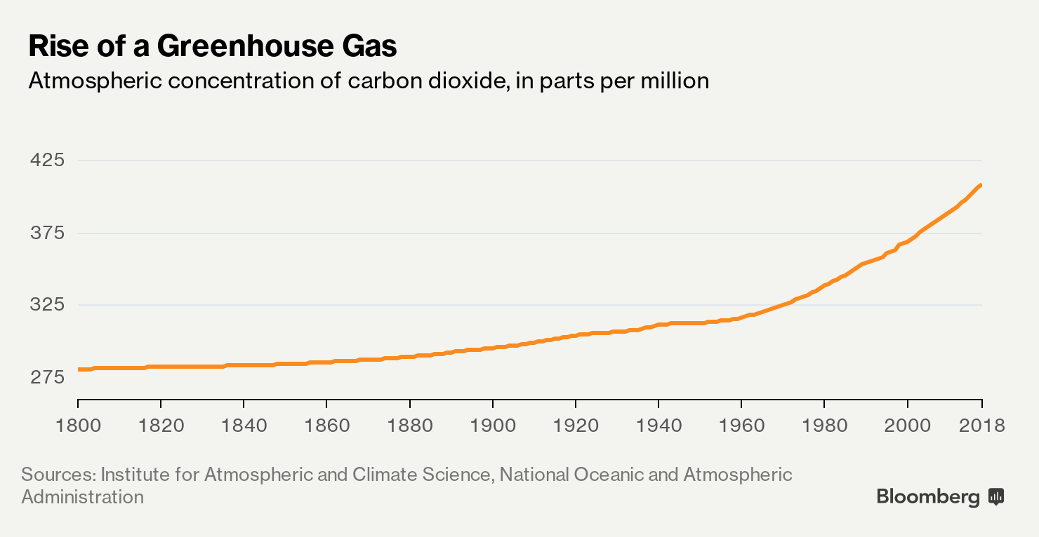 Rise of a Greenhouse Gas