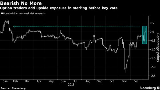 Pound Option Traders Turn Bullish Before Brexit-Deal Vote: Chart