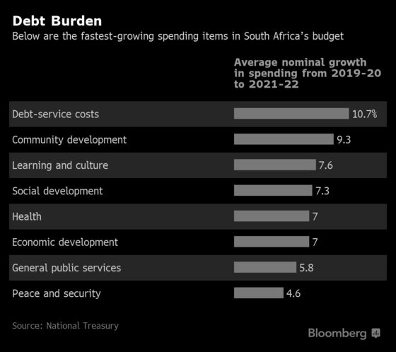 South Africa's Worsening Economic and Fiscal Outlook in Charts