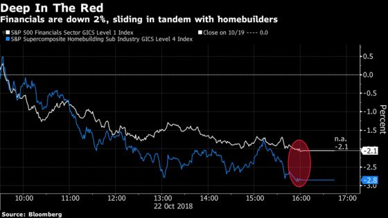 Banks, Builders Trounced on Interest Rate Worries