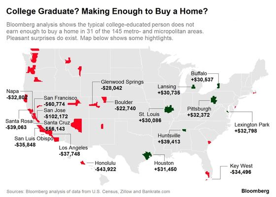 Even College Graduates Can't Afford a Home on the West Coast
