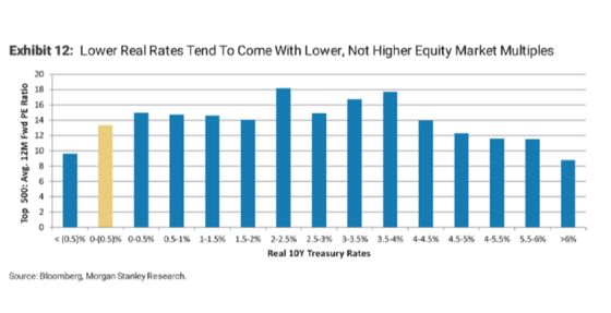 Stock Bulls Betting on Rate Cuts Are a Long Way From Sure Thing