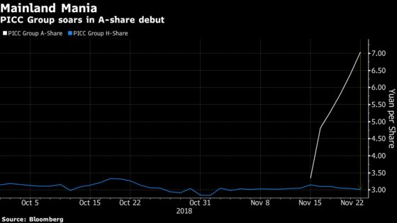 China Traders Are Paying Double for PICC Shares After IPO Surge