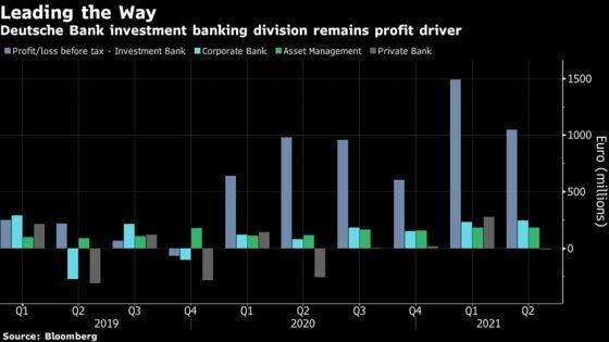 Deutsche Bank Traders, Barclays Bankers Drive Banner First Half