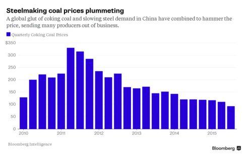 Steelmaking Coal Prices Plummeting