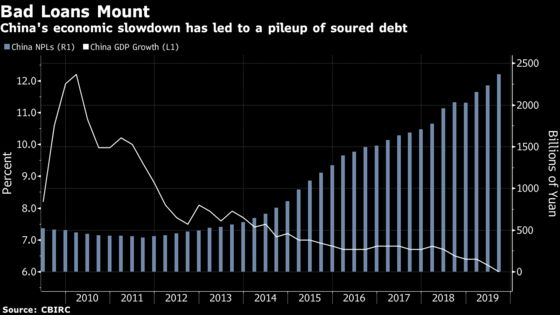 Deutsche Bank Sees 'Distressed Debt Cycle' Starting in China
