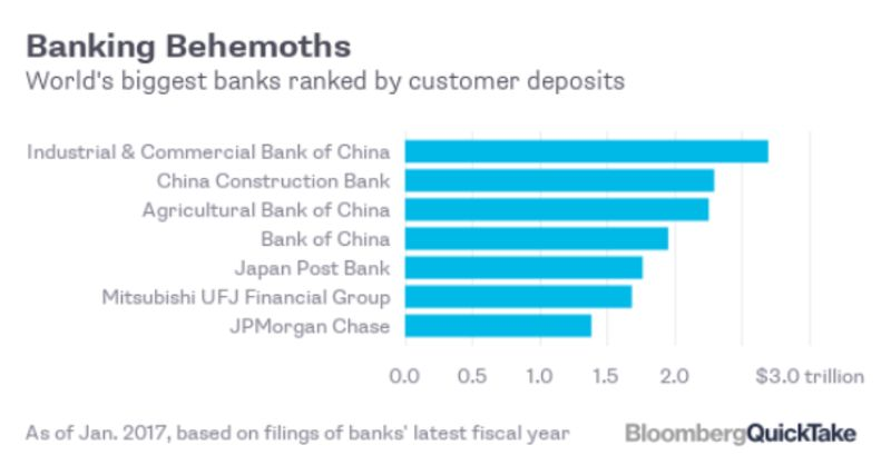 Worlds largest banks