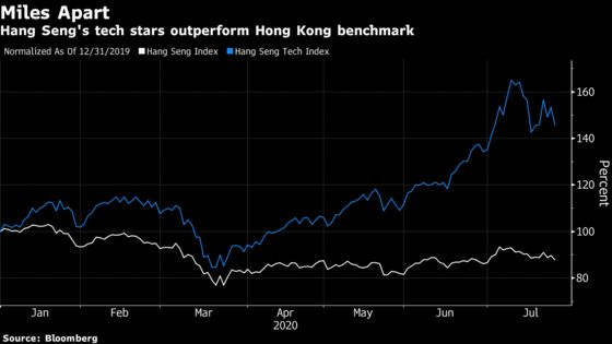 Hang Seng Debuts New Index of Benchmark-Beating Tech Stocks