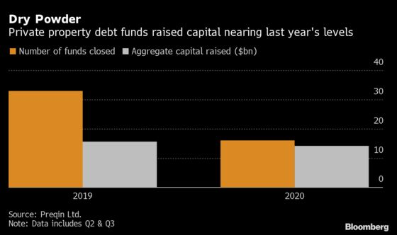 Cash Builds for Property Debt Funds With Crisis Delayed for Now