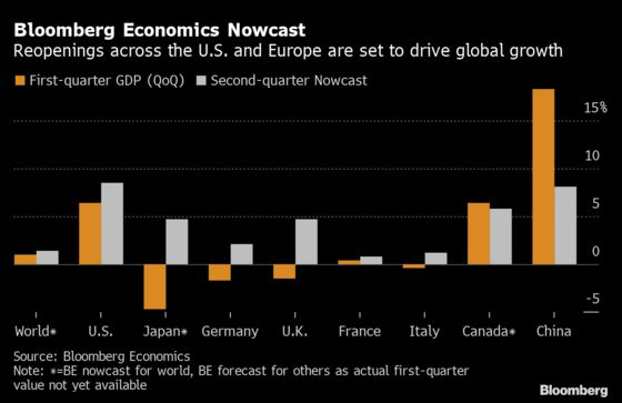 Charting the Global Economy: Inflation Is Front and Center