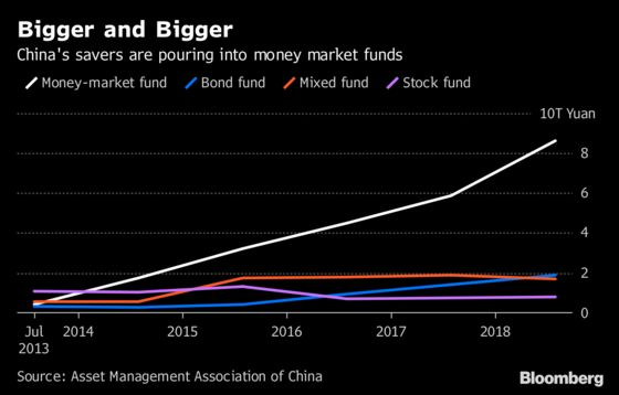 China's Central Bank Has $1.3 Trillion Money-Fund Headache