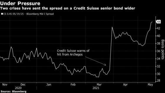 Credit Suisse Crisis Overhang Sends Bond Funding Costs Higher