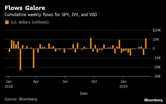 S&P 500 ETFs See Biggest Inflows Since Index Hit Record High