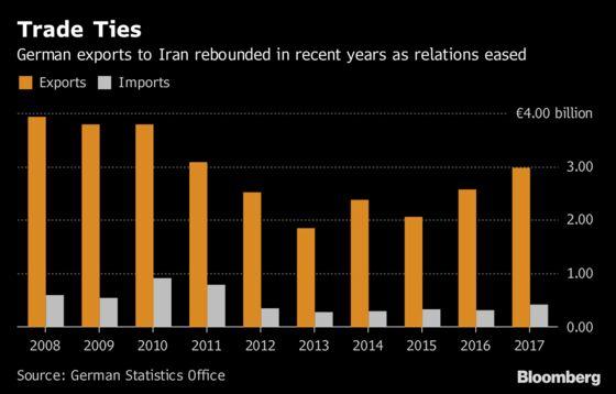Daimler Shelves Iran Expansion Plan on U.S. Trade Sanctions