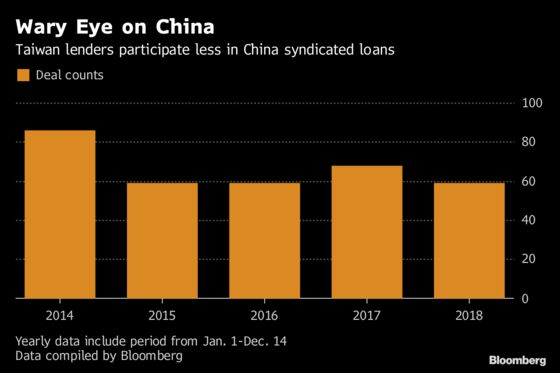 China Debt Scrutinized More by Taiwan Banks Eyeing Trade War
