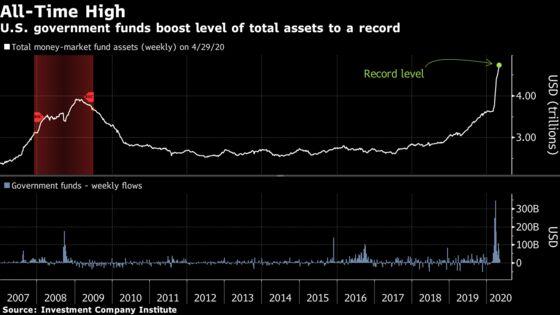 Cash Havens With $4.8 Trillion Fret Unthinkable Negative Returns