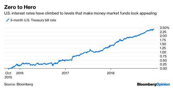 Robinhood's 3% Interest Checking Is Just a Money-Market Fund