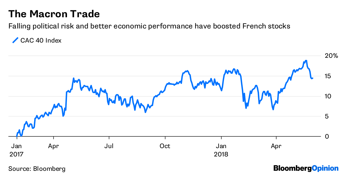The Macron Trade       Falling political risk and better economic performance have boosted French stocks              Source Bloomberg