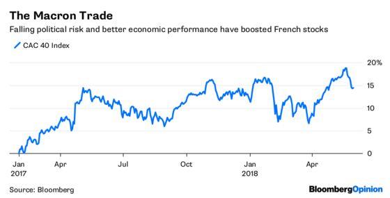 Italy Heaps Pressure on the Macron Trade