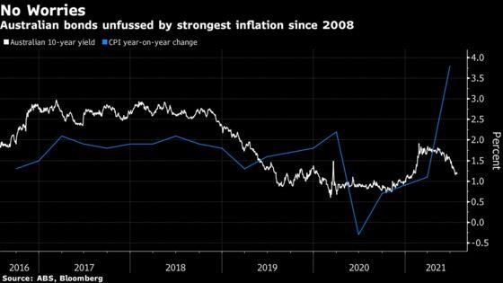 Australia's CPI Spikes to Highest Since 2008 on Covid Jolt