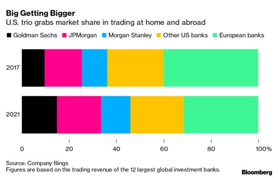 Biggest U.S. Banks Expand Trading Dominance Over European Rivals