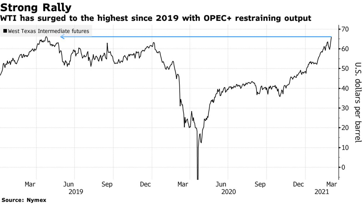 WTI has surged to the highest since 2019 with OPEC+ restraining output