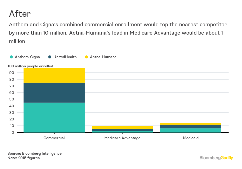 Anthem-Cigna Deal Probably Won't Close - Bloomberg
