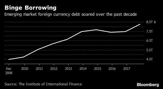 Emerging-Market Stress Just Begun as Record Debt Wall Looms