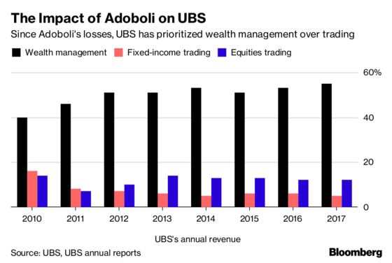 The Trader Who Shattered UBS Now Faces His Own Reckoning