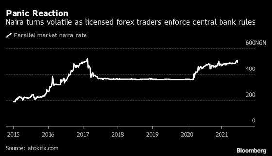 Forex Traders Body Asks Nigeria Dealers to Stop Hoarding Dollars