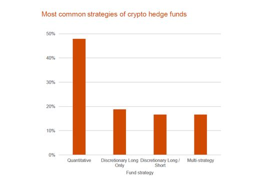 Cryptocurrency Hedge-Fund Survey Hints at Big Quant Disparities