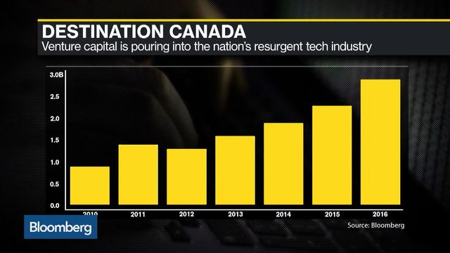 Canadian Tech Is Having a Moment. The Trick Is Not to Mess It Up