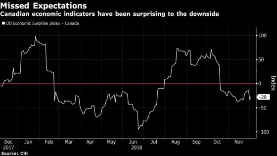 Four Charts for Poloz to Ponder in Weighing Canadian Rate Hikes