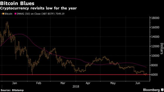 Bitcoin Drops Back Below $6,000 as 2018 Loss Approaches 60%
