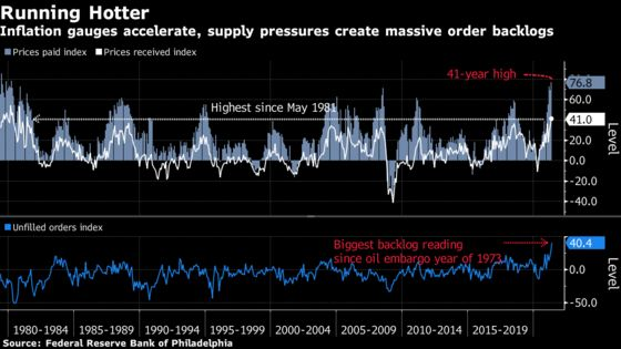 Philadelphia Fed Survey Shows Highest Price Gauges Since 1980s