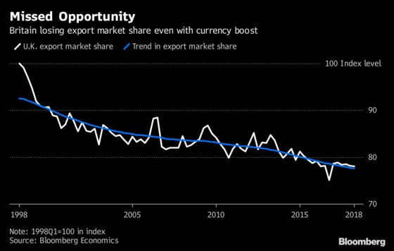U.K. Exporters Failed to Make the Most of 'Sweet Spot'