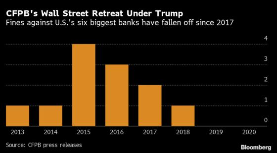 Wall Street Frets Over a Revived CFPB Trump Left Toothless