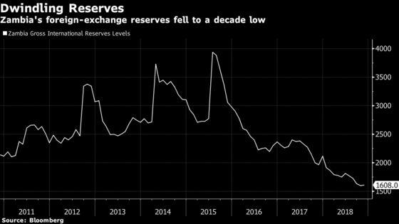 Zambian Central Bank Mulls China Debt Swap to Build Reserves