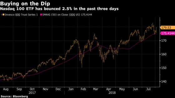 That Three-Day Meltdown Might End Up Being a Blip: Taking Stock