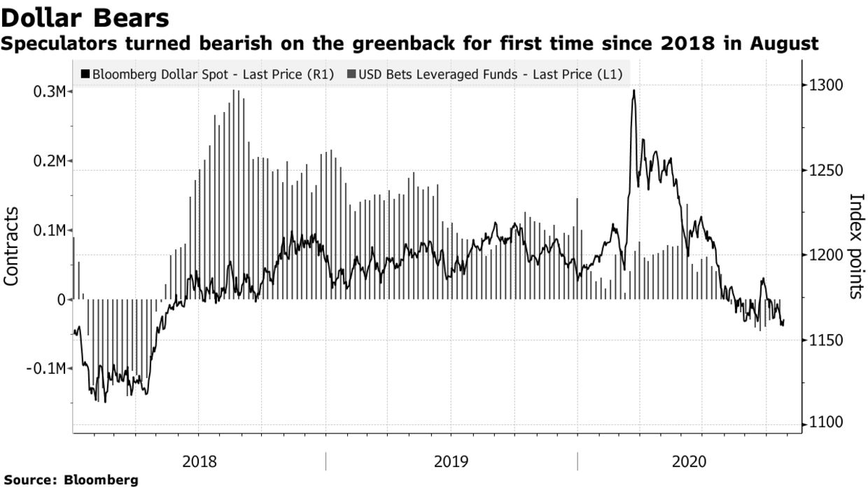 Speculators turned bearish on the greenback for first time since 2018 in August