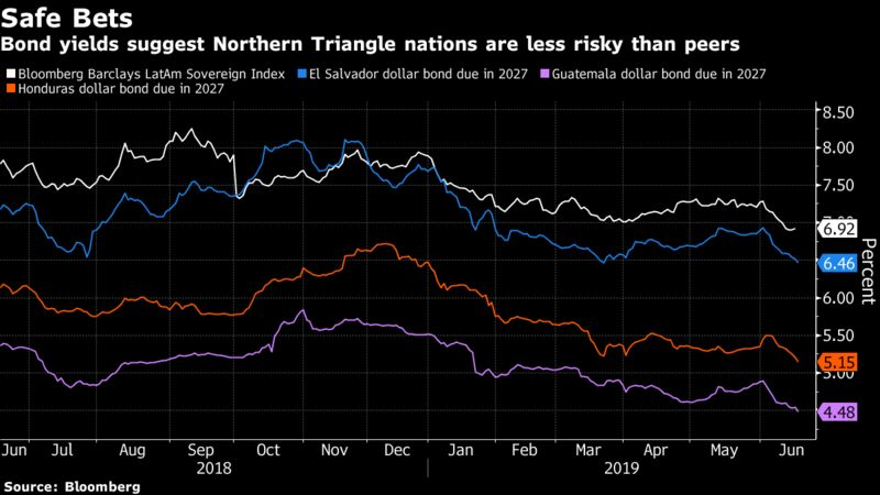 Bond yields suggest Northern Triangle nations are less risky than peers