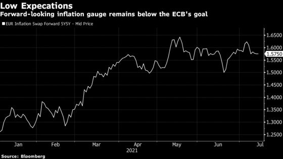 ECB Inflation Strategy May Fail Without Policy Shift, Pimco Says