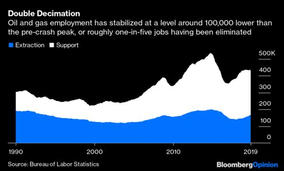 That Was Quick! Shale Jobs Growth Has Ended