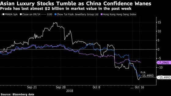Luxury Takes $160 Billion Hit Amid Fear of China Slowdown